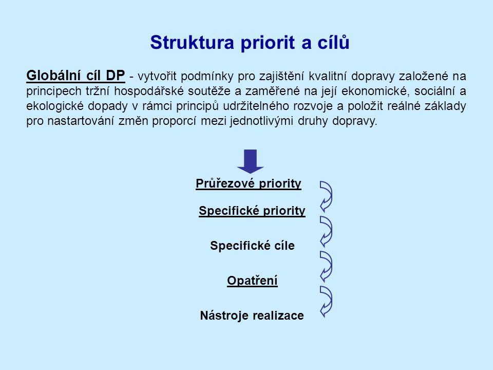 Struktura priorit a cílů Globální cíl DP - vytvořit podmínky pro zajištění kvalitní dopravy založené na principech tržní hospodářské soutěže a zaměřen