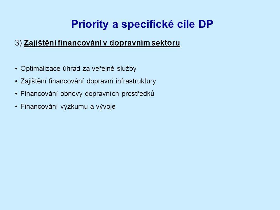 Priority a specifické cíle DP 3) Zajištění financování v dopravním sektoru Optimalizace úhrad za veřejné služby Zajištění financování dopravní infrast