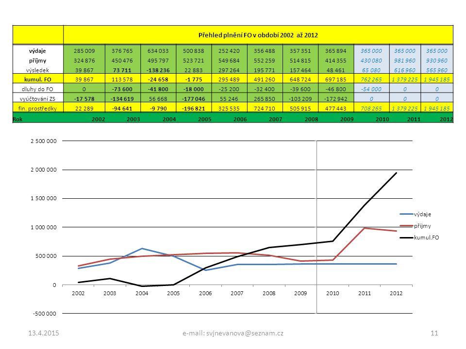 13.4.2015e-mail: svjnevanova@seznam.cz11 Přehled plnění FO v období 2002 až 2012 výdaje285 009376 765634 033500 838252 420356 488357 351365 894365 000
