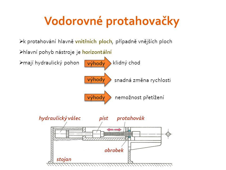  k protahování hlavně vnitřních ploch, případně vnějších ploch  hlavní pohyb nástroje je horizontální  mají hydraulický pohon klidný chod snadná změna rychlosti nemožnost přetížení Vodorovné protahovačky výhody hydraulický válecpístprotahovák obrobek stojan