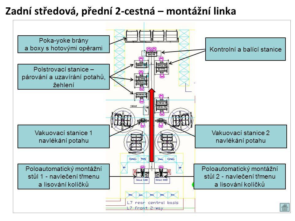 Zadní středová, přední 2-cestná – montážní linka Polstrovací stanice – párování a uzavírání potahů, žehlení Vakuovací stanice 2 navlékání potahu Kontr
