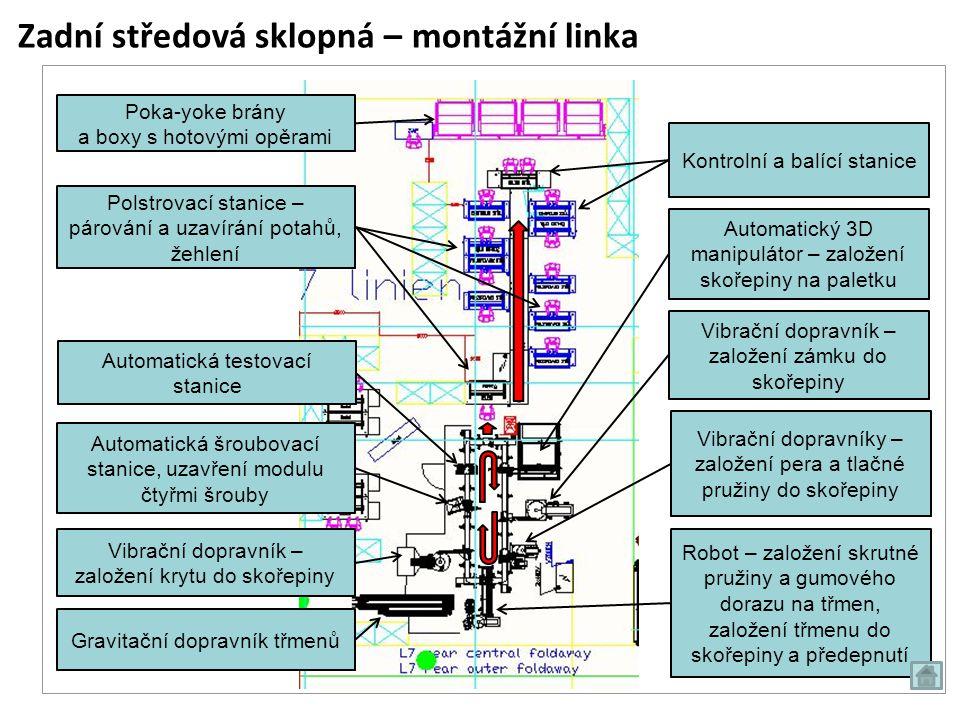 Zadní středová sklopná – montážní linka Automatická testovací stanice Gravitační dopravník třmenů Vibrační dopravník – založení krytu do skořepiny Aut