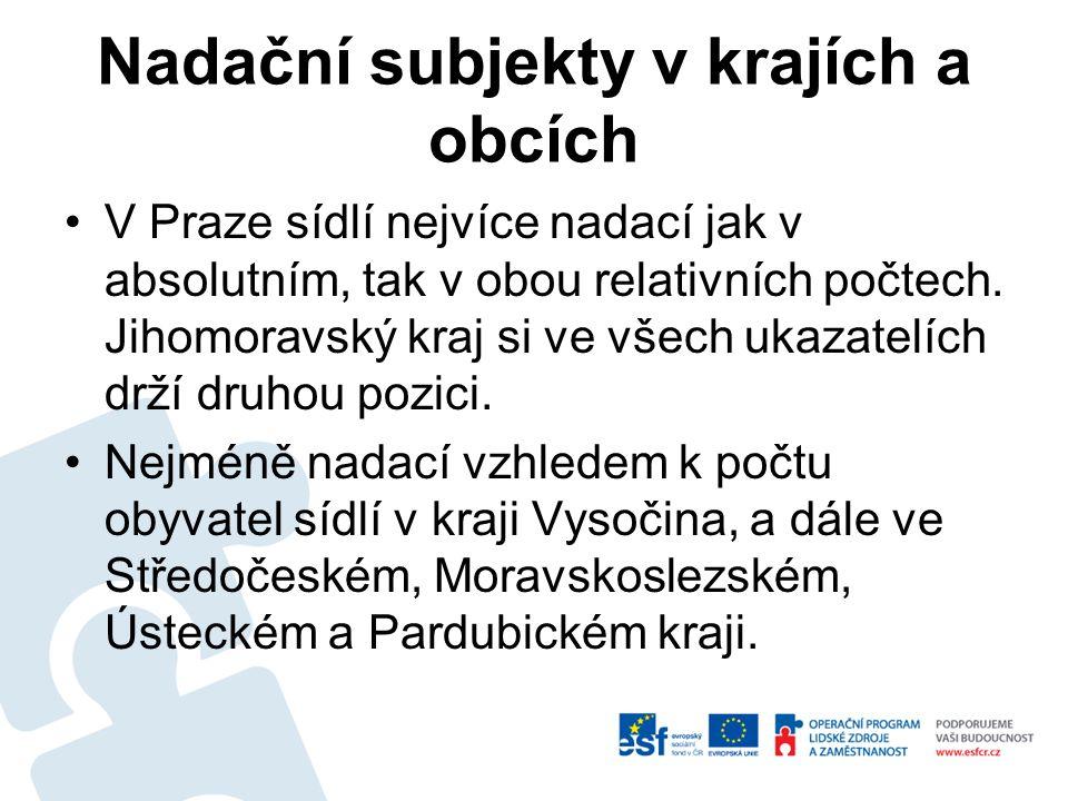 Nadační subjekty v krajích a obcích V Praze sídlí nejvíce nadací jak v absolutním, tak v obou relativních počtech. Jihomoravský kraj si ve všech ukaza