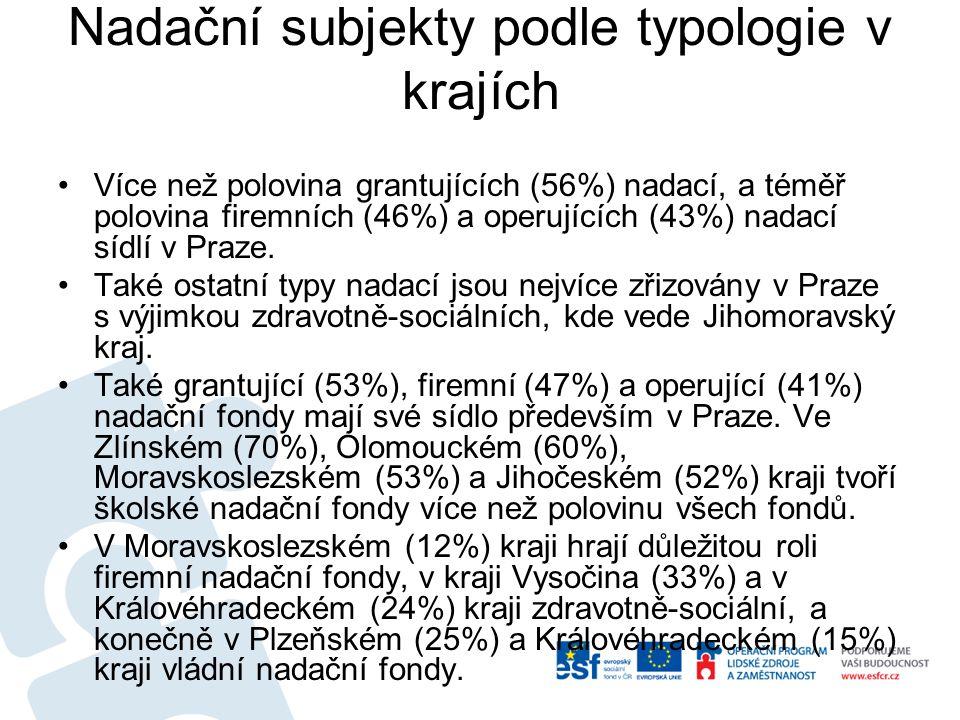 Nadační subjekty podle typologie v krajích Více než polovina grantujících (56%) nadací, a téměř polovina firemních (46%) a operujících (43%) nadací sídlí v Praze.