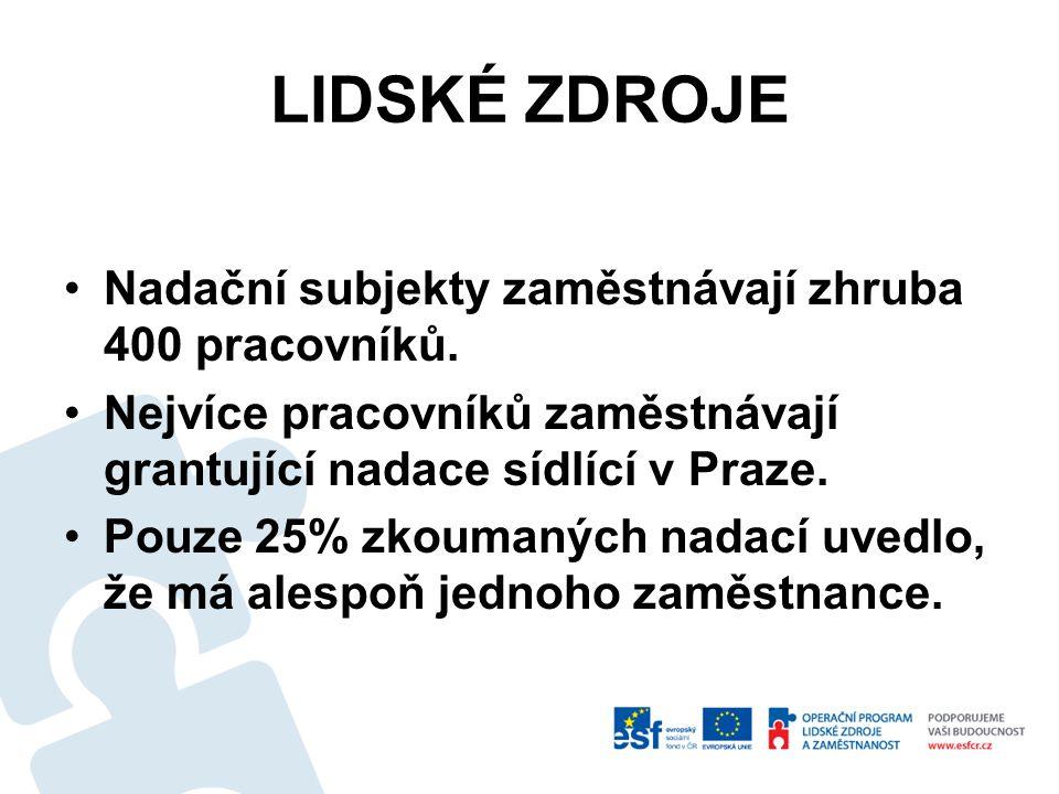 LIDSKÉ ZDROJE Nadační subjekty zaměstnávají zhruba 400 pracovníků. Nejvíce pracovníků zaměstnávají grantující nadace sídlící v Praze. Pouze 25% zkouma
