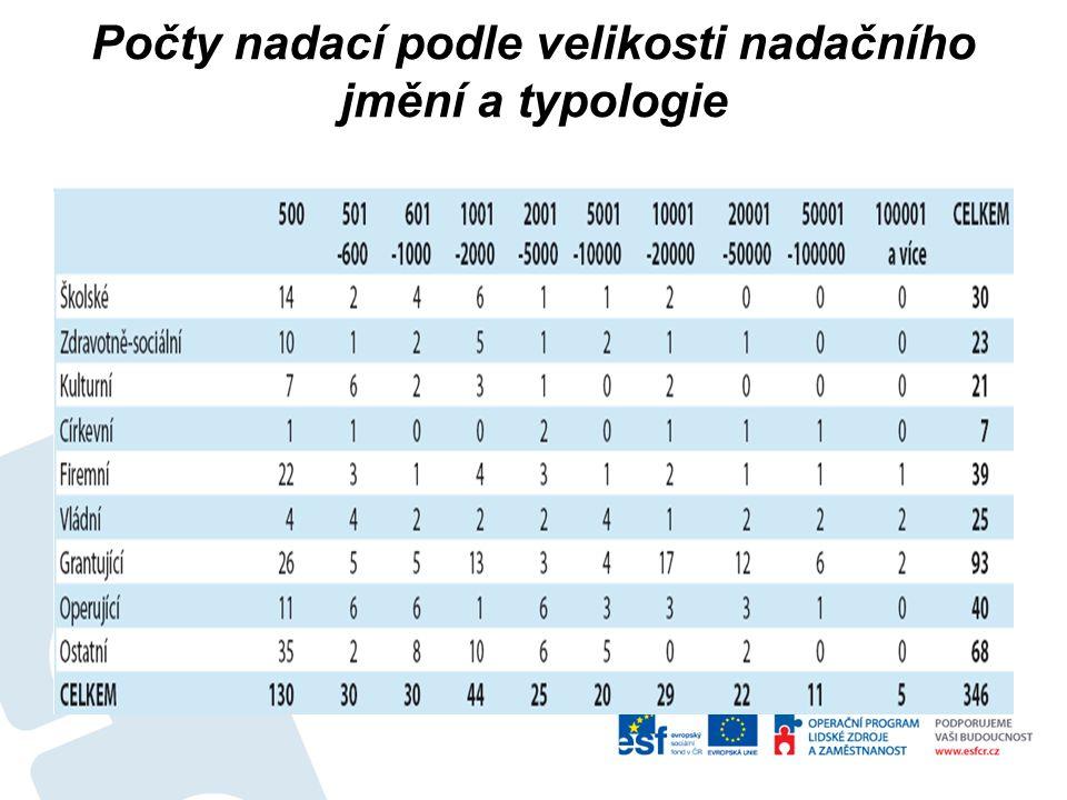 Počty nadací podle velikosti nadačního jmění a typologie