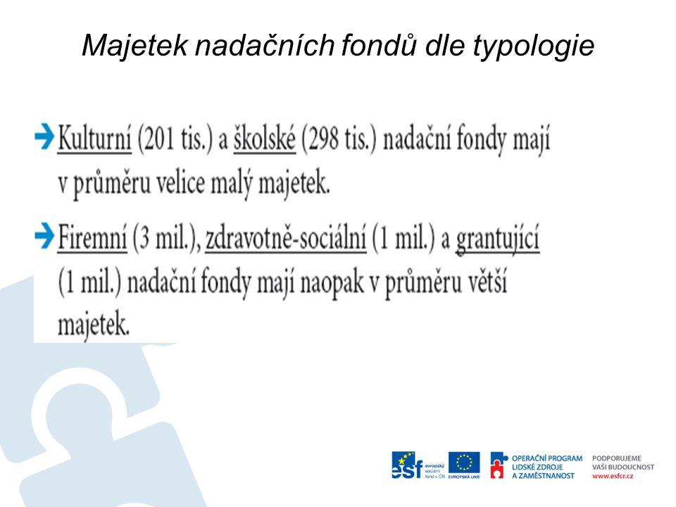 Majetek nadačních fondů dle typologie