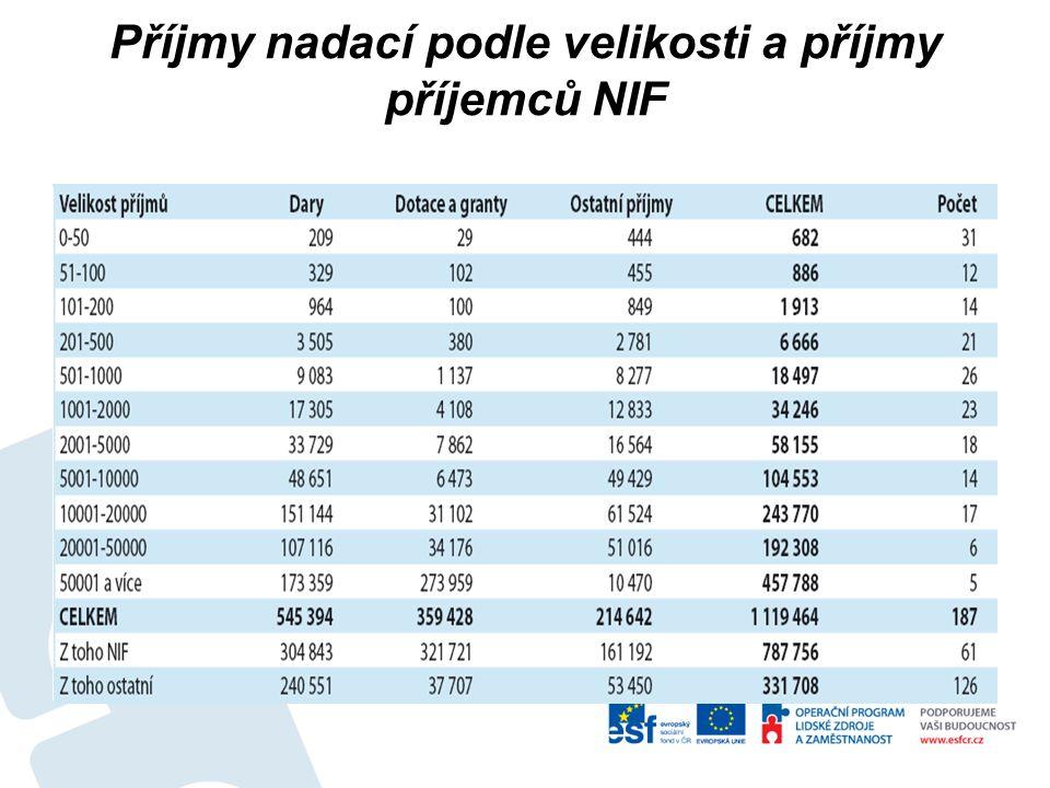 Příjmy nadací podle velikosti a příjmy příjemců NIF