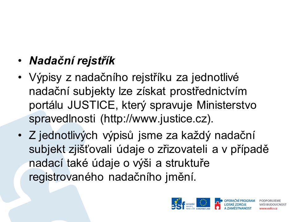 Nadační rejstřík Výpisy z nadačního rejstříku za jednotlivé nadační subjekty lze získat prostřednictvím portálu JUSTICE, který spravuje Ministerstvo s