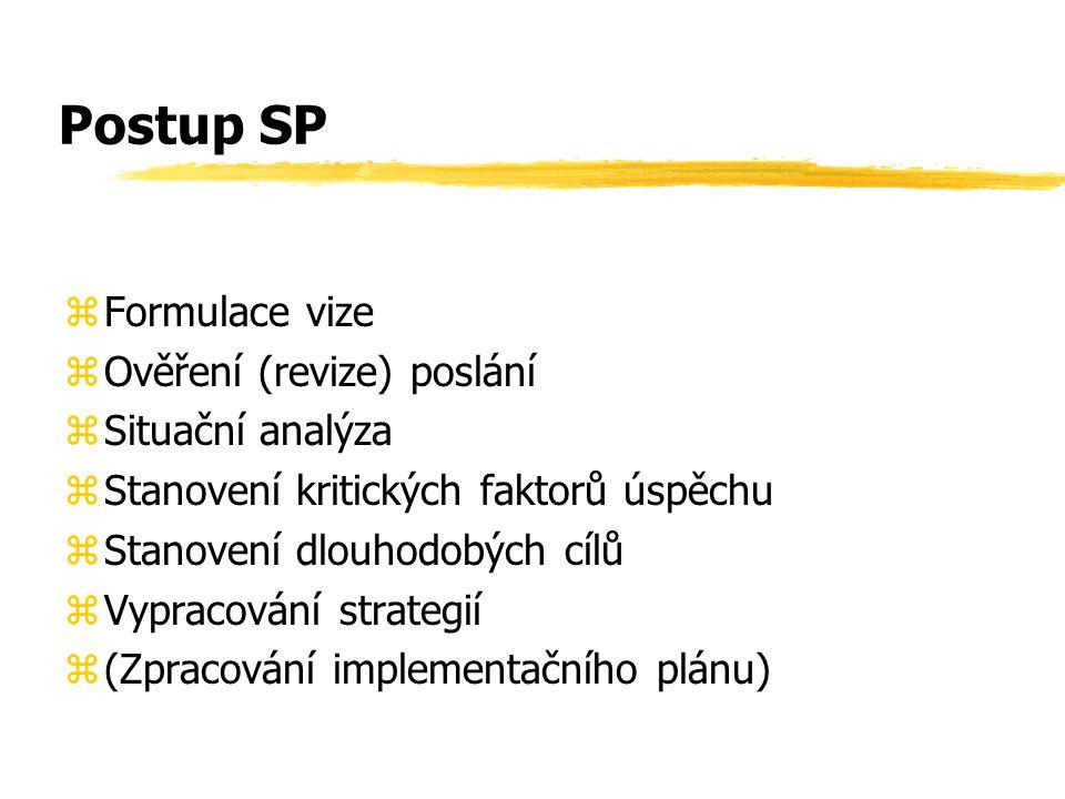 Postup SP zFormulace vize zOvěření (revize) poslání zSituační analýza zStanovení kritických faktorů úspěchu zStanovení dlouhodobých cílů zVypracování strategií z(Zpracování implementačního plánu)