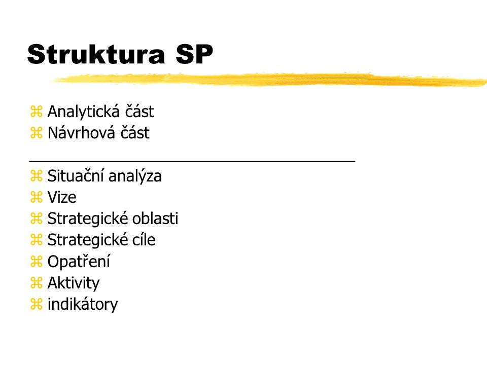 Struktura SP zAnalytická část zNávrhová část _____________________________________ zSituační analýza zVize zStrategické oblasti zStrategické cíle zOpatření zAktivity zindikátory