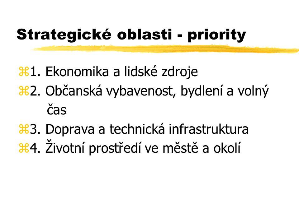 Strategické oblasti - priority z1.Ekonomika a lidské zdroje z2.