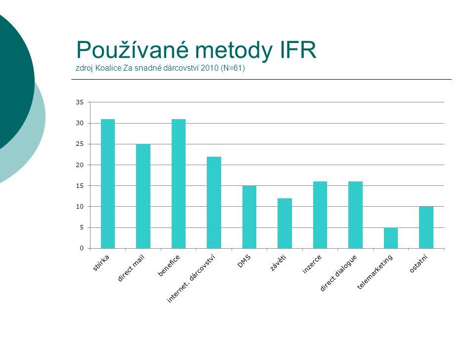 Používané metody IFR zdroj Koalice Za snadné dárcovství 2010 (N=61)