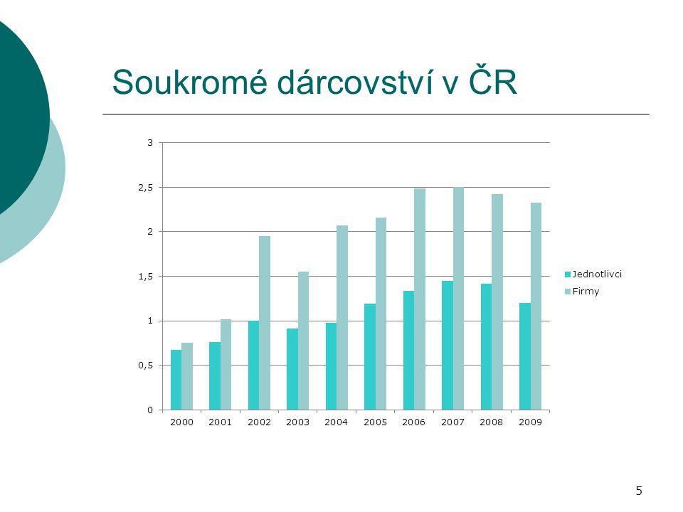 5 Soukromé dárcovství v ČR