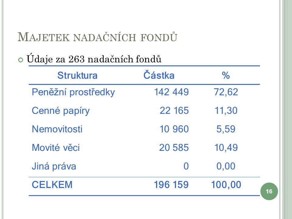M AJETEK NADAČNÍCH FONDŮ Údaje za 263 nadačních fondů 16 StrukturaČástka% Peněžní prostředky142 44972,62 Cenné papíry22 16511,30 Nemovitosti10 9605,59