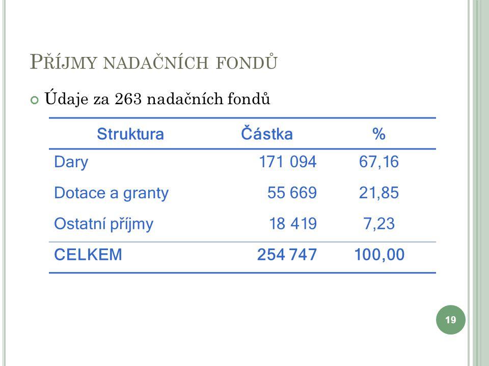 P ŘÍJMY NADAČNÍCH FONDŮ Údaje za 263 nadačních fondů 19 StrukturaČástka% Dary171 09467,16 Dotace a granty55 66921,85 Ostatní příjmy18 4197,23 CELKEM25