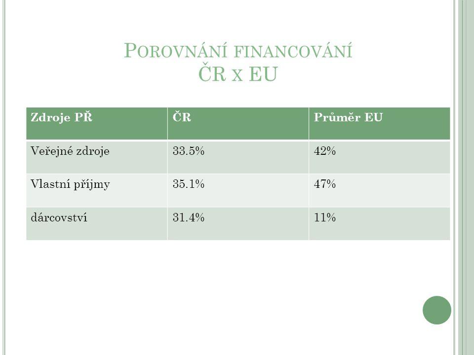 P OROVNÁNÍ FINANCOVÁNÍ ČR X EU Zdroje PŘČRPrůměr EU Veřejné zdroje33.5%42% Vlastní příjmy35.1%47% dárcovství31.4%11%