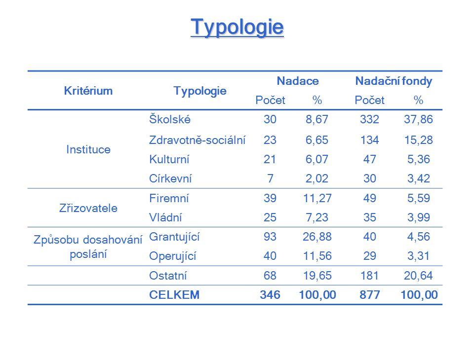 Typologie KritériumTypologie NadaceNadační fondy Počet% % Instituce Školské308,6733237,86 Zdravotně-sociální236,6513415,28 Kulturní216,07475,36 Církev