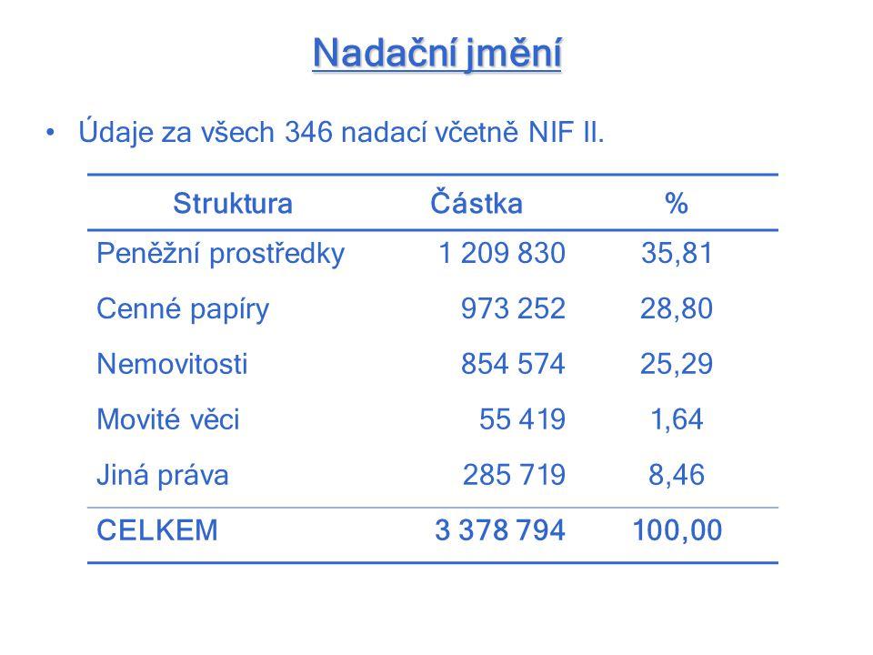Nadační jmění Údaje za všech 346 nadací včetně NIF II. StrukturaČástka% Peněžní prostředky1 209 83035,81 Cenné papíry973 25228,80 Nemovitosti854 57425