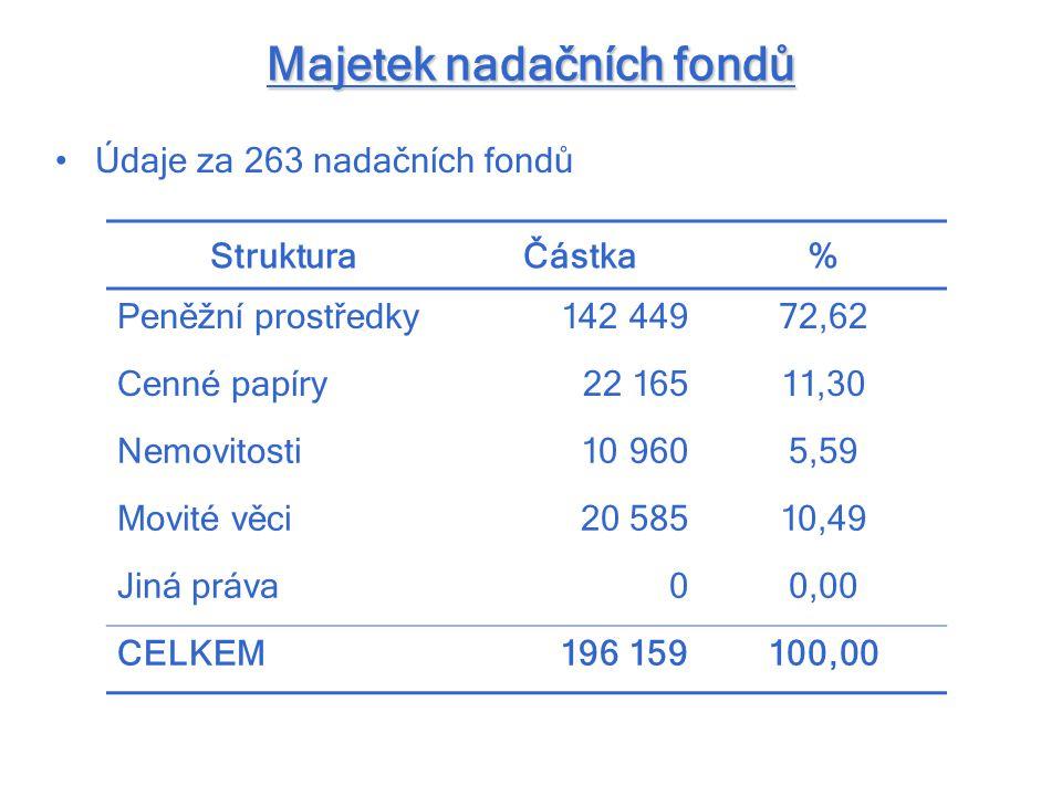 Majetek nadačních fondů Údaje za 263 nadačních fondů StrukturaČástka% Peněžní prostředky142 44972,62 Cenné papíry22 16511,30 Nemovitosti10 9605,59 Mov