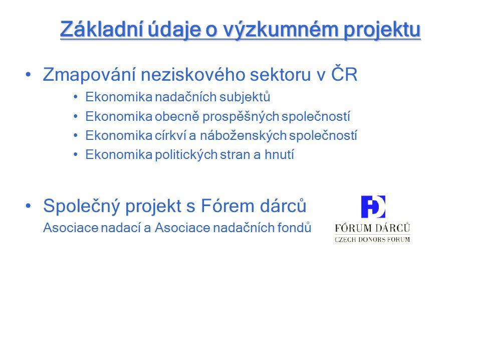Cíle výzkumného projektu 1.Provedení základního ekonomického empirického výzkumu nadačních subjektů Vyhledat existující data o nadačních subjektech Provést dotazníkové šetření a vytvořit tak sběr nových, dosud neznámých dat 2.Analýza dat 3.Nastavení metodiky trvalého sběru dat