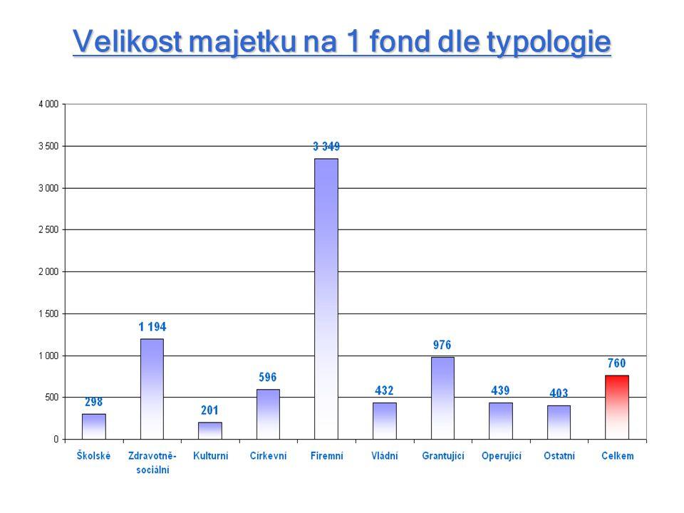 Velikost majetku na 1 fond dle typologie