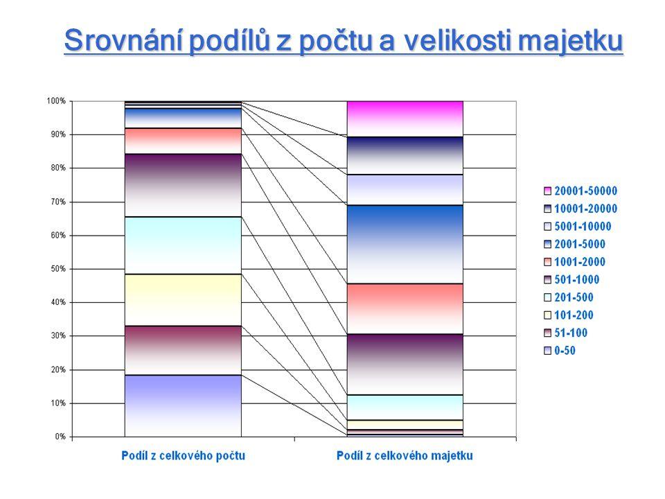 Srovnání podílů z počtu a velikosti majetku