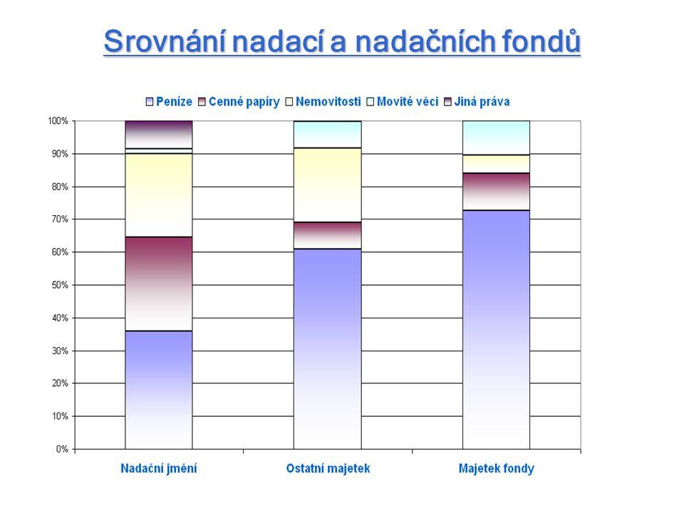 Srovnání nadací a nadačních fondů