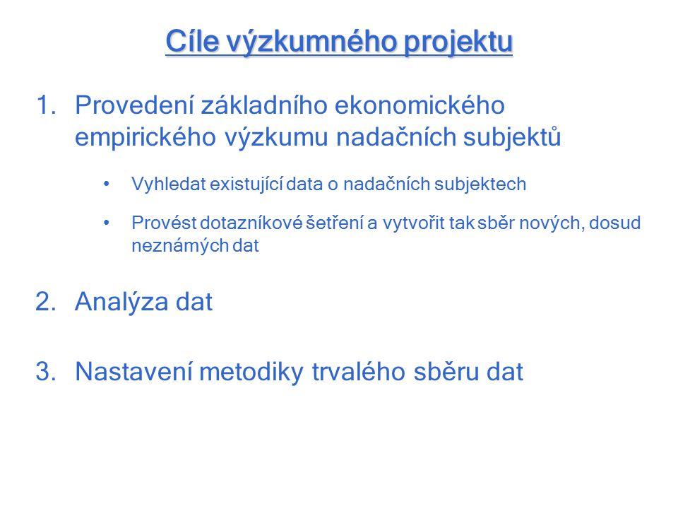 Cíle výzkumného projektu 1.Provedení základního ekonomického empirického výzkumu nadačních subjektů Vyhledat existující data o nadačních subjektech Pr