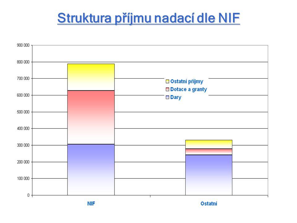 Struktura příjmu nadací dle NIF