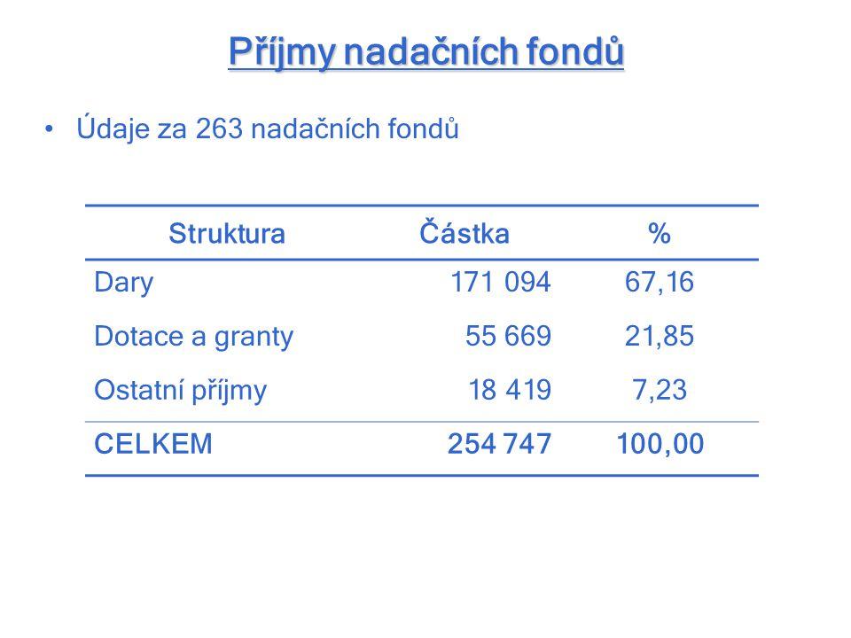Příjmy nadačních fondů Údaje za 263 nadačních fondů StrukturaČástka% Dary171 09467,16 Dotace a granty55 66921,85 Ostatní příjmy18 4197,23 CELKEM254 74