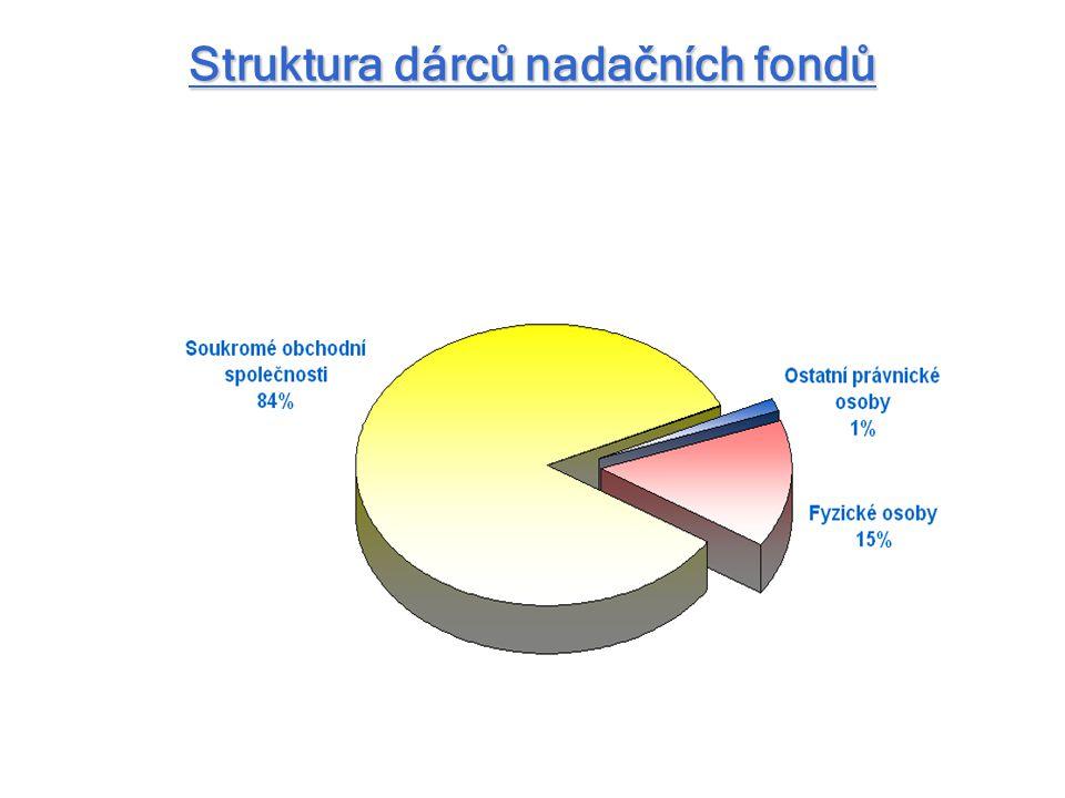 Struktura dárců nadačních fondů