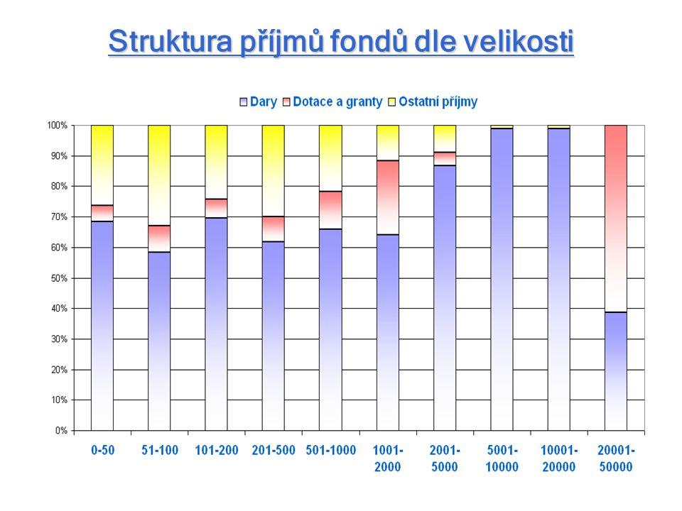 Struktura příjmů fondů dle velikosti