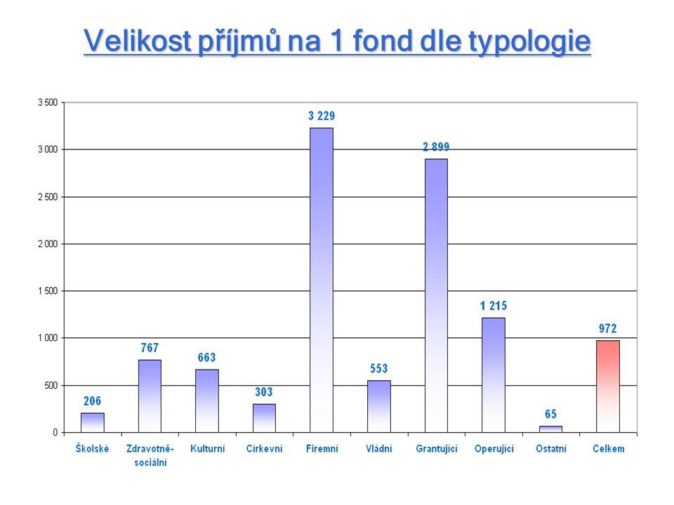 Velikost příjmů na 1 fond dle typologie