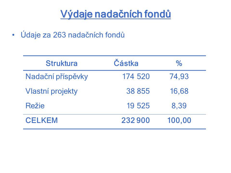 Výdaje nadačních fondů Údaje za 263 nadačních fondů StrukturaČástka% Nadační příspěvky174 52074,93 Vlastní projekty38 85516,68 Režie19 5258,39 CELKEM2