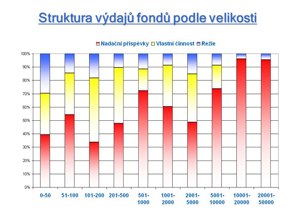 Struktura výdajů fondů podle velikosti