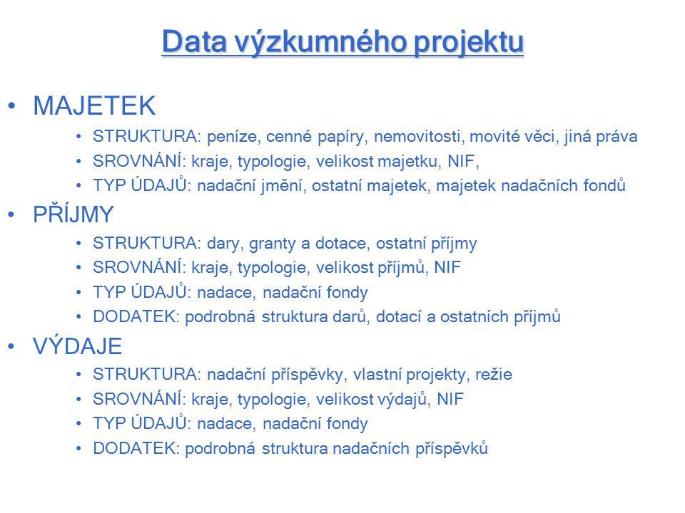 Data výzkumného projektu MAJETEK STRUKTURA: peníze, cenné papíry, nemovitosti, movité věci, jiná práva SROVNÁNÍ: kraje, typologie, velikost majetku, N