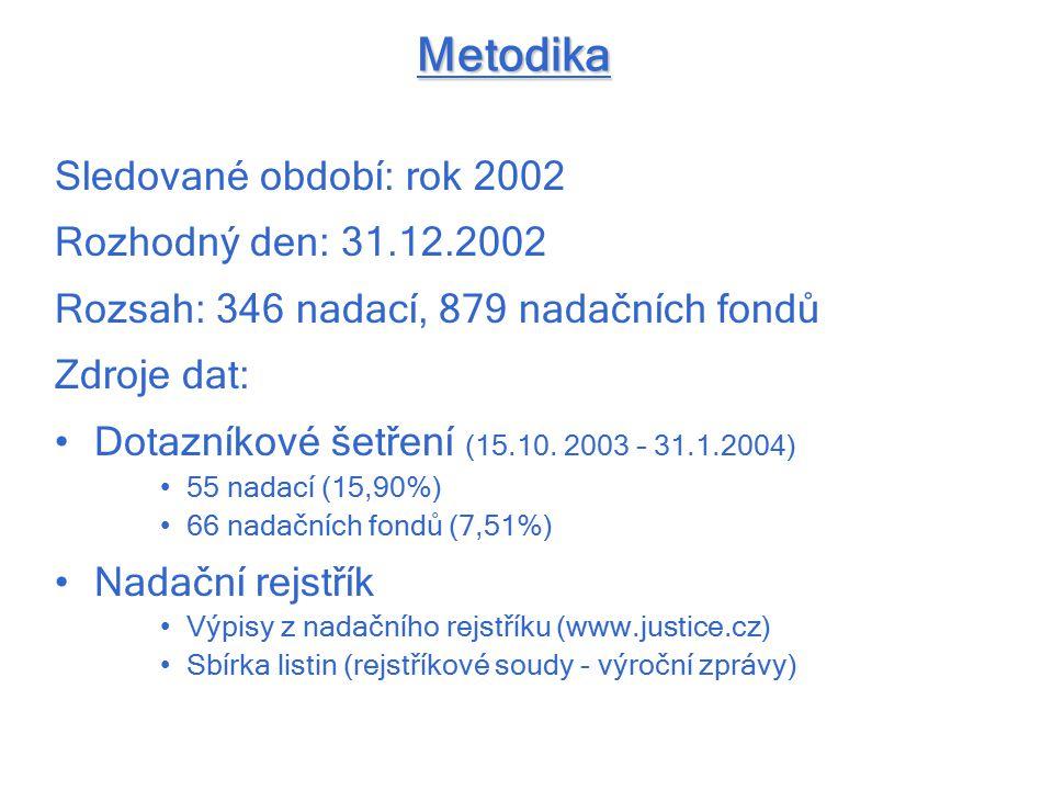 Metodika Sledované období: rok 2002 Rozhodný den: 31.12.2002 Rozsah: 346 nadací, 879 nadačních fondů Zdroje dat: Dotazníkové šetření (15.10. 2003 – 31