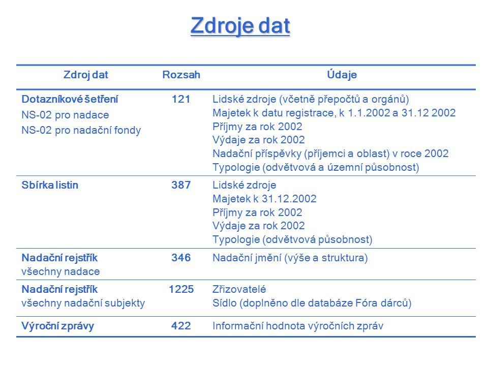 Zdroje dat Zdroj datRozsahÚdaje Dotazníkové šetření NS-02 pro nadace NS-02 pro nadační fondy 121Lidské zdroje (včetně přepočtů a orgánů) Majetek k datu registrace, k 1.1.2002 a 31.12 2002 Příjmy za rok 2002 Výdaje za rok 2002 Nadační příspěvky (příjemci a oblast) v roce 2002 Typologie (odvětvová a územní působnost) Sbírka listin387Lidské zdroje Majetek k 31.12.2002 Příjmy za rok 2002 Výdaje za rok 2002 Typologie (odvětvová působnost) Nadační rejstřík všechny nadace 346Nadační jmění (výše a struktura) Nadační rejstřík všechny nadační subjekty 1225Zřizovatelé Sídlo (doplněno dle databáze Fóra dárců) Výroční zprávy422Informační hodnota výročních zpráv