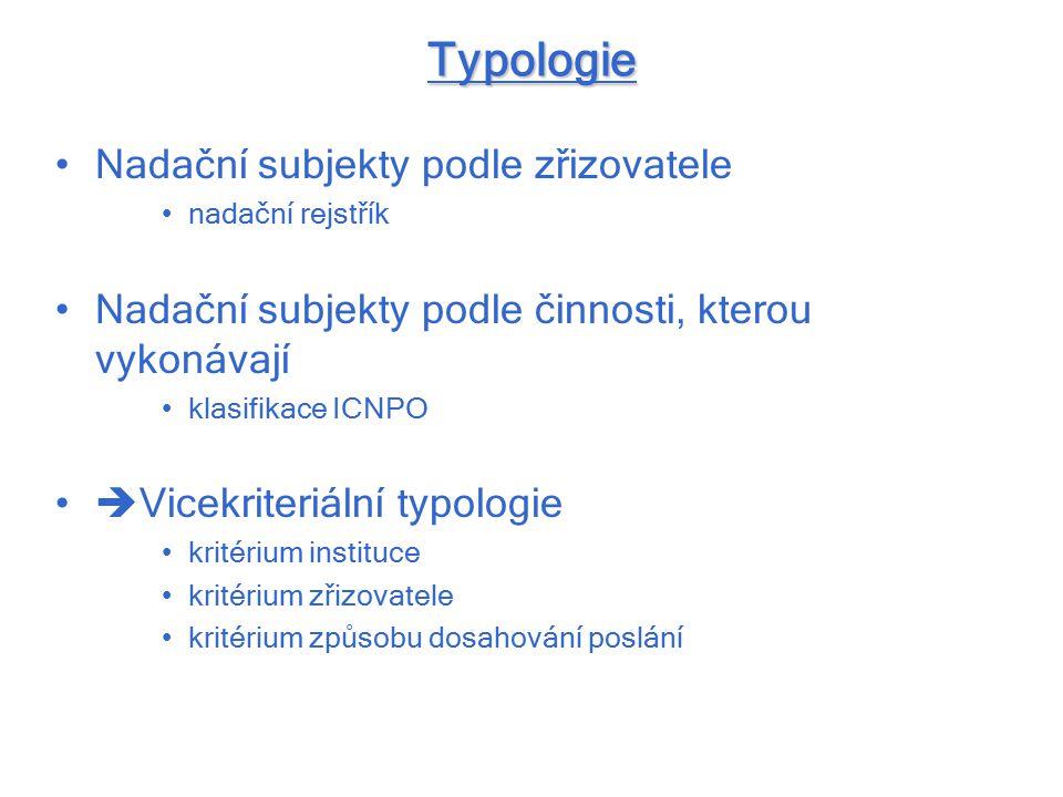 Typologie Nadační subjekty podle zřizovatele nadační rejstřík Nadační subjekty podle činnosti, kterou vykonávají klasifikace ICNPO  Vicekriteriální typologie kritérium instituce kritérium zřizovatele kritérium způsobu dosahování poslání