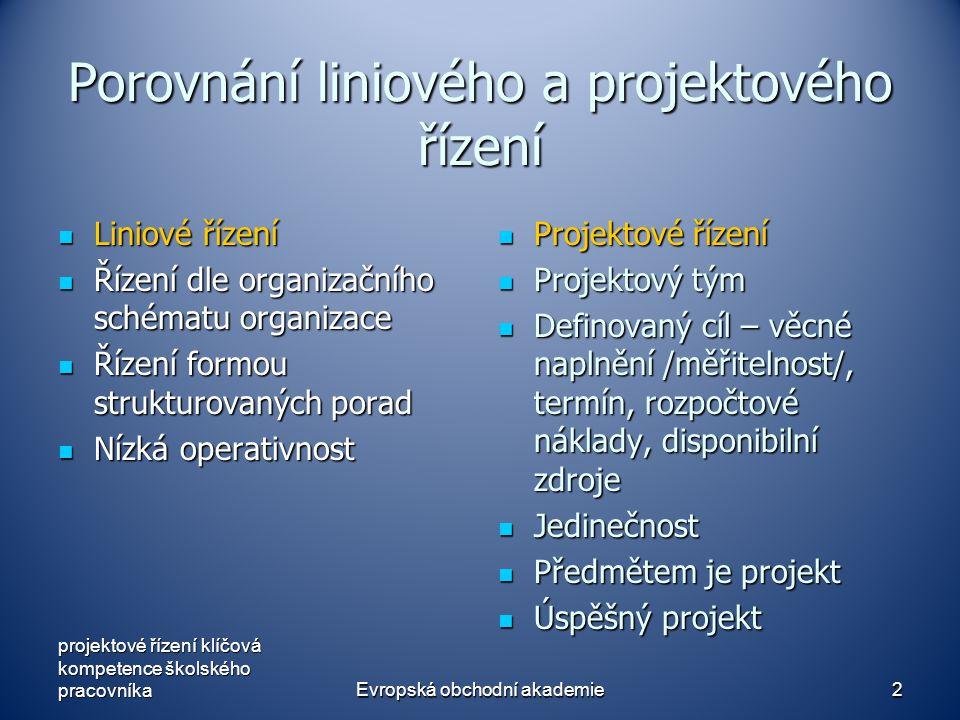 Evropská obchodní akademie2 Porovnání liniového a projektového řízení Liniové řízení Liniové řízení Řízení dle organizačního schématu organizace Řízen