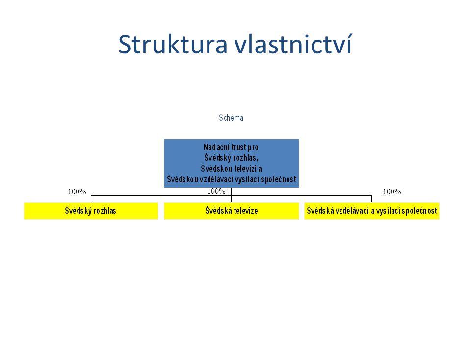 Parlament Vláda Nadační trust Správní rada Vzdělávací společnost Správa Švédského rozhlasu (SRF) Rozhlasová služba ve městě Kirnu (Rikab) Správní rada Švédský rozhlas Správní rada Švédská televize Je vlastníkem společností veřejné služby, jmenuje členy jejich správních rad.