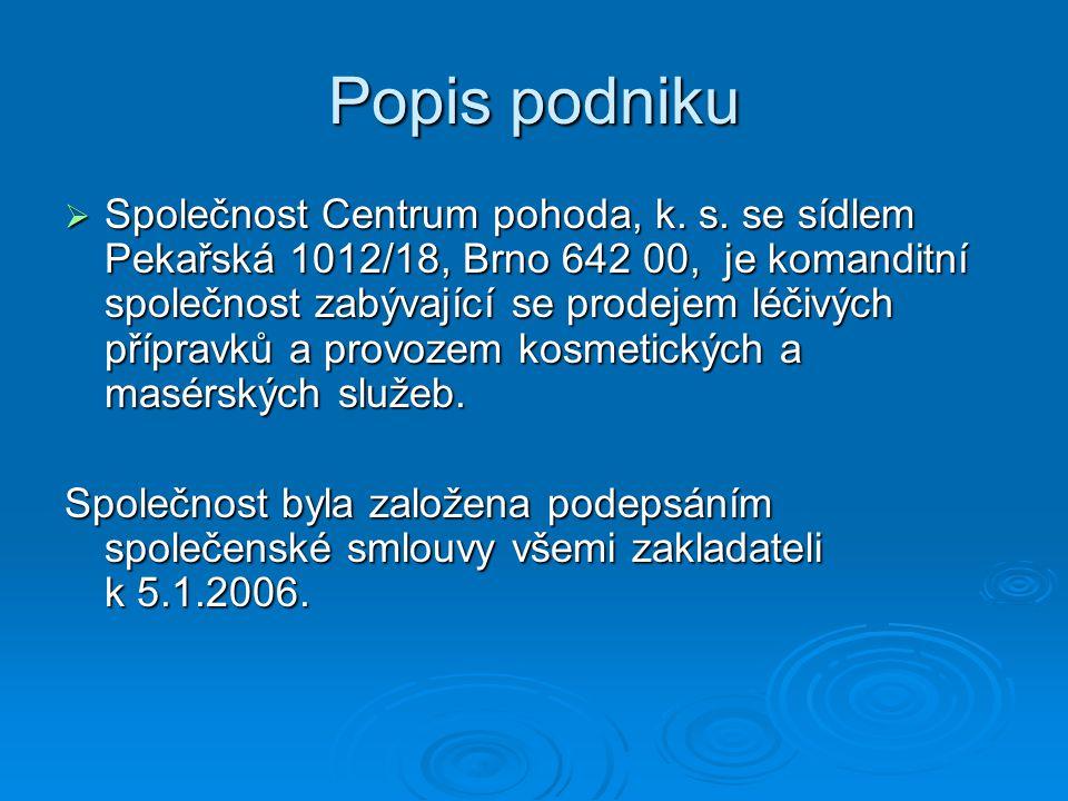 Popis podniku  Společnost Centrum pohoda, k. s. se sídlem Pekařská 1012/18, Brno 642 00, je komanditní společnost zabývající se prodejem léčivých pří