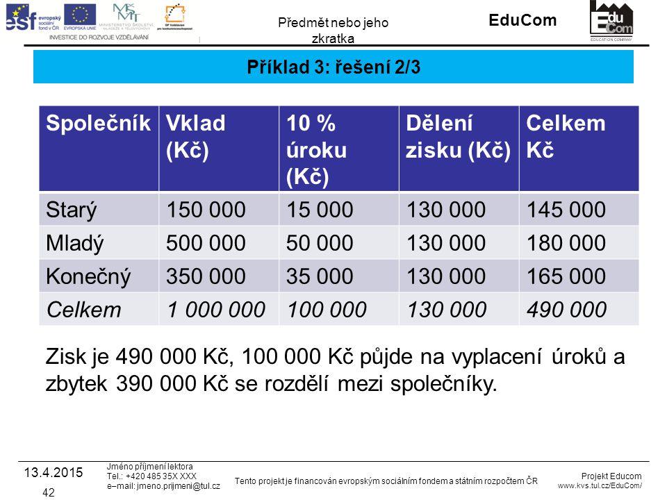 INVESTICE DO ROZVOJE VZDĚLÁVÁNÍ EduCom Projekt Educom www.kvs.tul.cz/EduCom/ Tento projekt je financován evropským sociálním fondem a státním rozpočtem ČR Předmět nebo jeho zkratka Jméno příjmení lektora Tel.: +420 485 35X XXX e–mail: jmeno.prijmeni@tul.cz Příklad 3: řešení 2/3 SpolečníkVklad (Kč) 10 % úroku (Kč) Dělení zisku (Kč) Celkem Kč Starý150 00015 000130 000145 000 Mladý500 00050 000130 000180 000 Konečný350 00035 000130 000165 000 Celkem1 000 000100 000130 000490 000 13.4.2015 42 Zisk je 490 000 Kč, 100 000 Kč půjde na vyplacení úroků a zbytek 390 000 Kč se rozdělí mezi společníky.