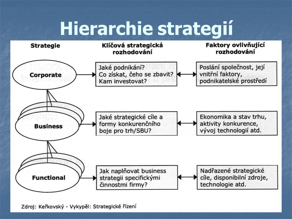 Hierarchie strategií