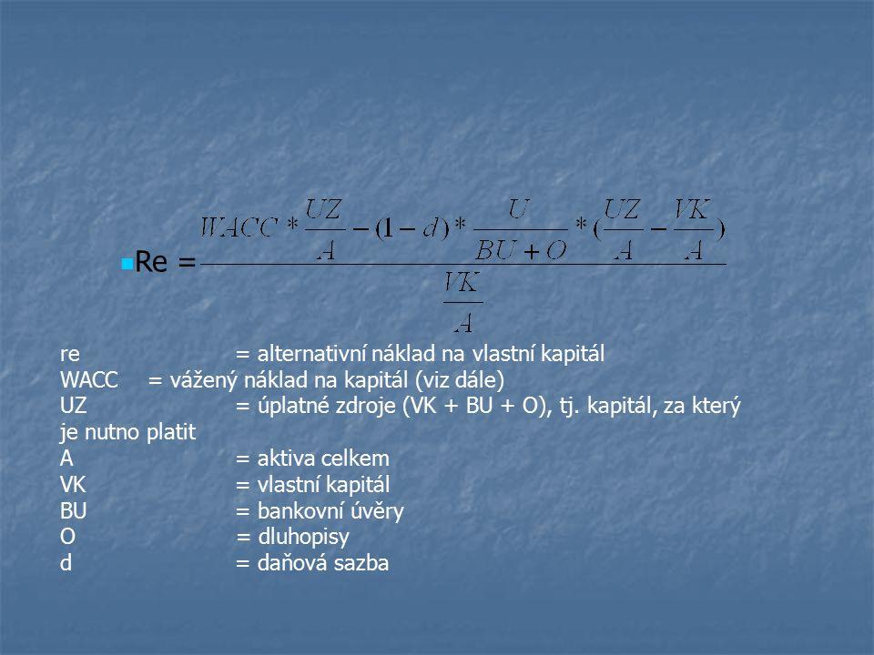 Re = re= alternativní náklad na vlastní kapitál WACC= vážený náklad na kapitál (viz dále) UZ= úplatné zdroje (VK + BU + O), tj. kapitál, za který je n