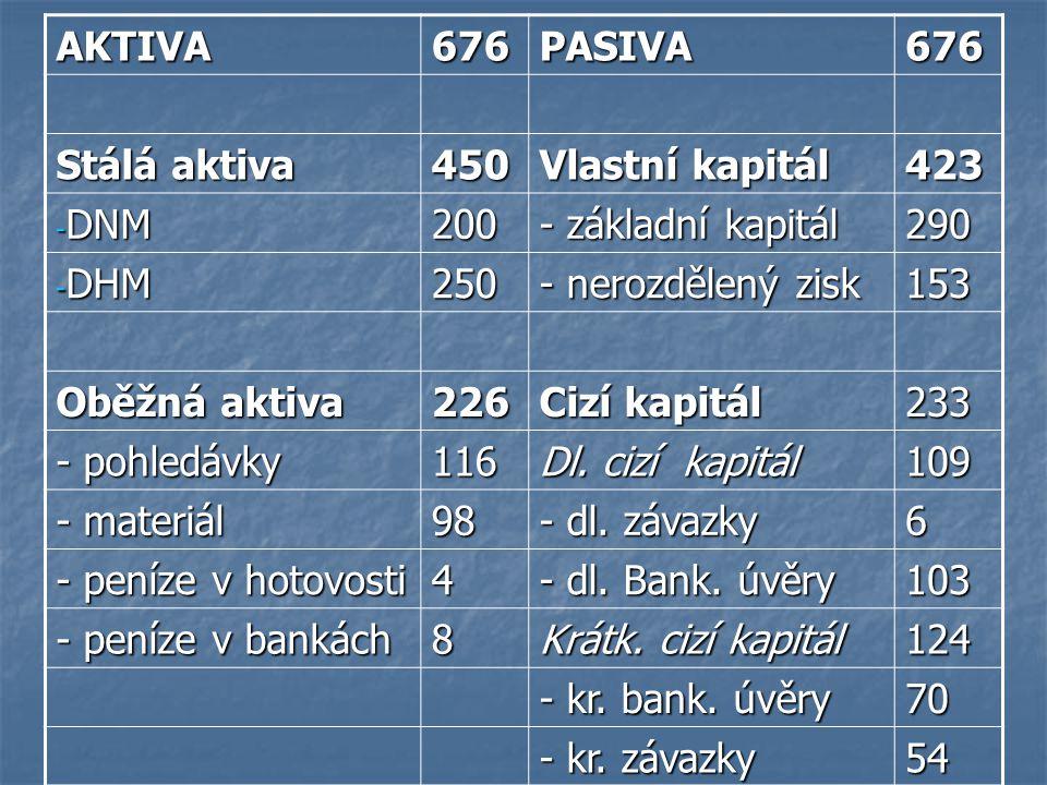 AKTIVA676PASIVA676 Stálá aktiva 450 Vlastní kapitál 423 - DNM 200 - základní kapitál 290 - DHM 250 - nerozdělený zisk 153 Oběžná aktiva 226 Cizí kapit