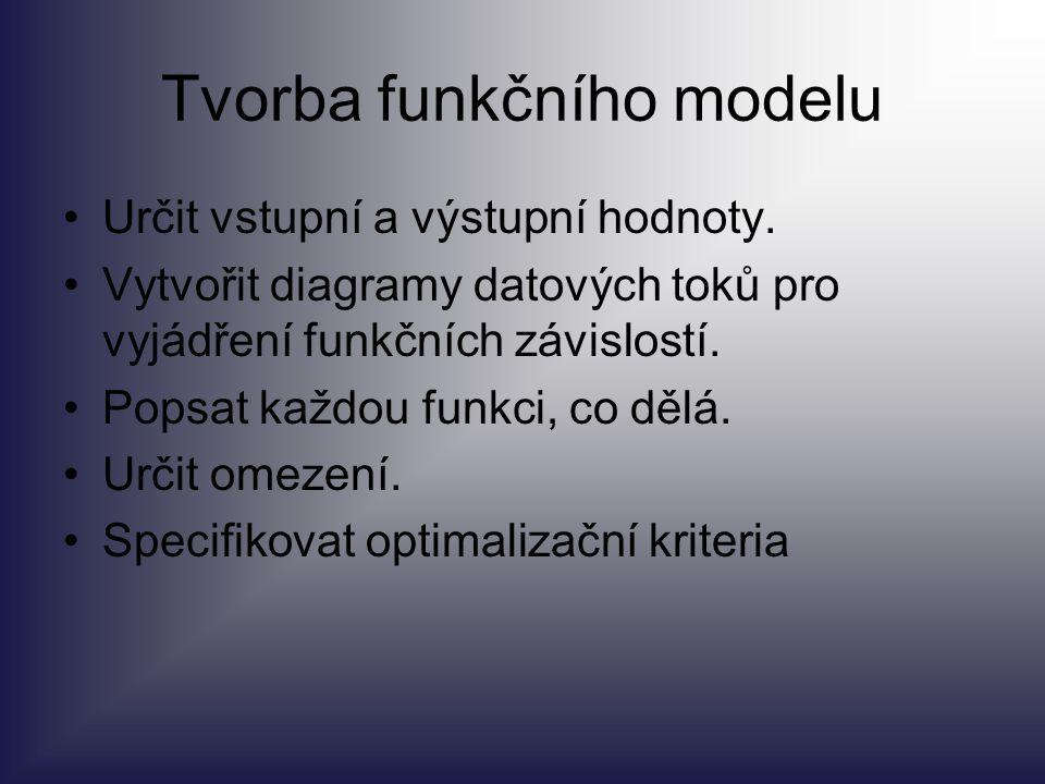 Tvorba funkčního modelu Určit vstupní a výstupní hodnoty. Vytvořit diagramy datových toků pro vyjádření funkčních závislostí. Popsat každou funkci, co