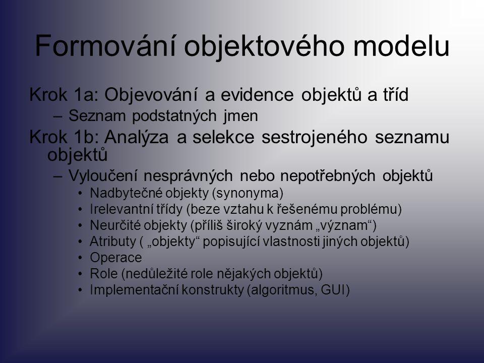 Formování objektového modelu Krok 1a: Objevování a evidence objektů a tříd –Seznam podstatných jmen Krok 1b: Analýza a selekce sestrojeného seznamu ob