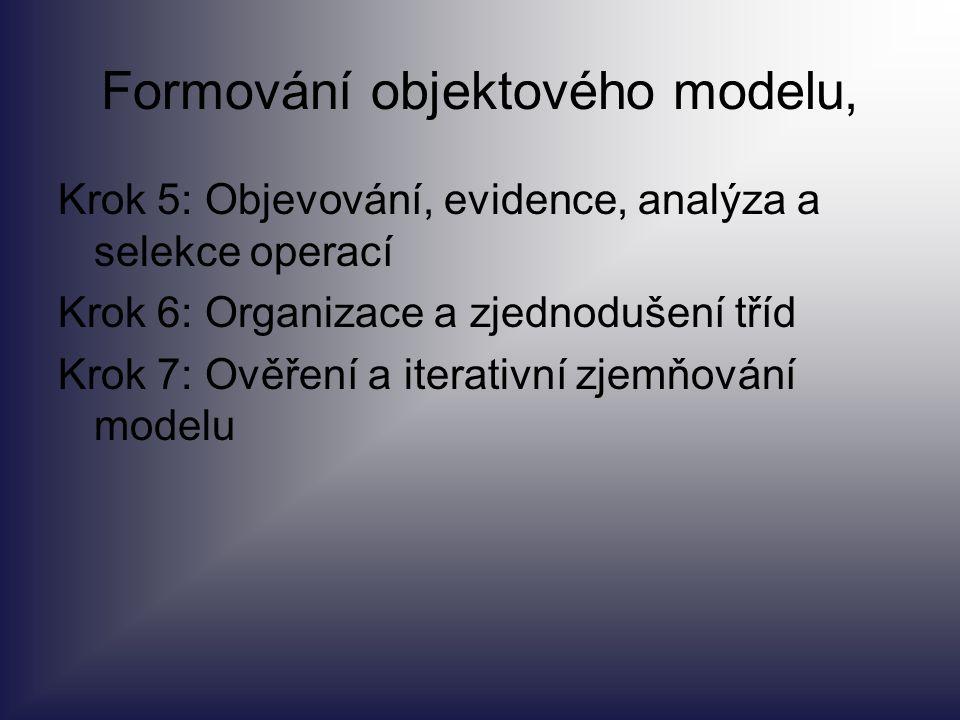 Formování objektového modelu, Krok 5: Objevování, evidence, analýza a selekce operací Krok 6: Organizace a zjednodušení tříd Krok 7: Ověření a iterati